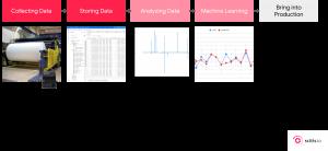 AI Project Flow